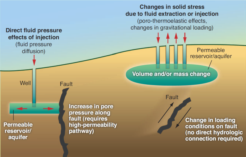 "Figura tomada de Ellsworth, William L. 2013. ""Injection-Induced Earthquakes"" en revista Science 341. EEUU"